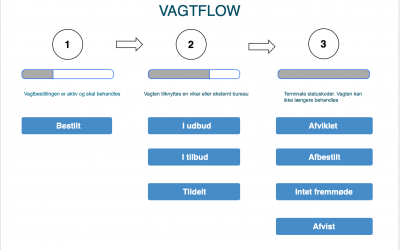 Sådan ser VKS-vagtflow ud